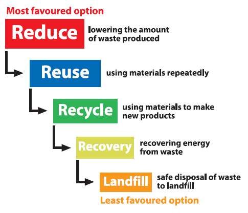 waste reduction plan in manufacturing areas for Home sitemap  articles waste reduction & recycling tips for manufacturing facilities although manufacturing facilities oftentimes have the greatest potential for recycling opportunities and good paybacks they are also prone to delaying or ignoring the benefits.